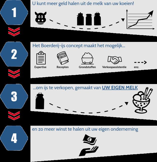 IJsconcept Boerderij-ijs uitgelegd aan de hand van een infographic